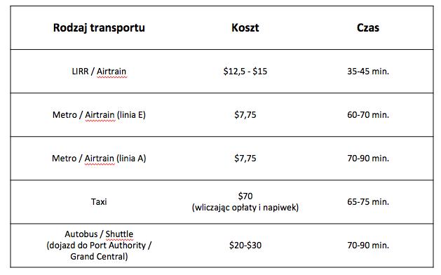 Transport z lotnisk Nowego Jorku