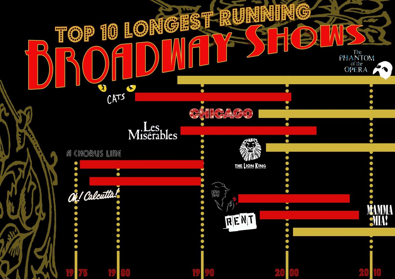 top-ten-longest-running-broadway-shows
