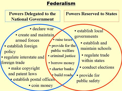 Prawo stanowe a prawo federalne